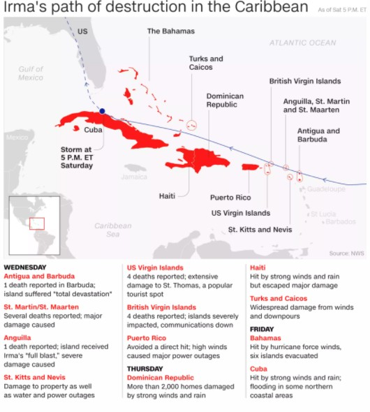 What happens to Cuba after the hurricane Irma infographic