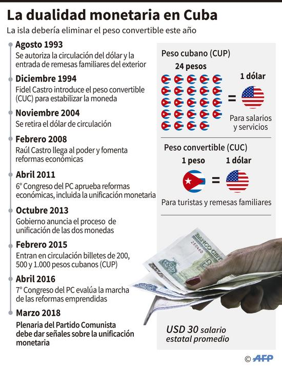 afp_cuban_currency_infographic