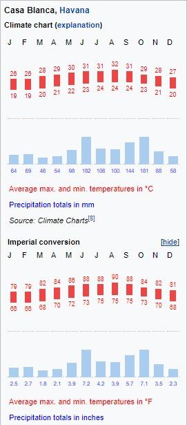 Quel temps fait-il à Cuba ?