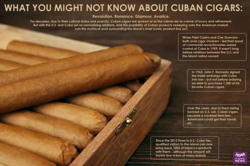 Infografia de cigarros cubanos