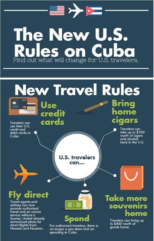 Rules for traveling to Cuba