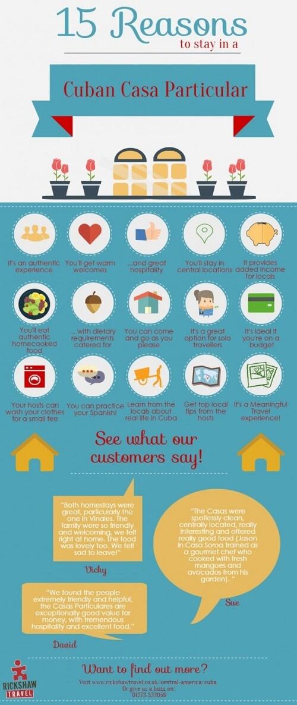Infographic Casas Particulares Cuba